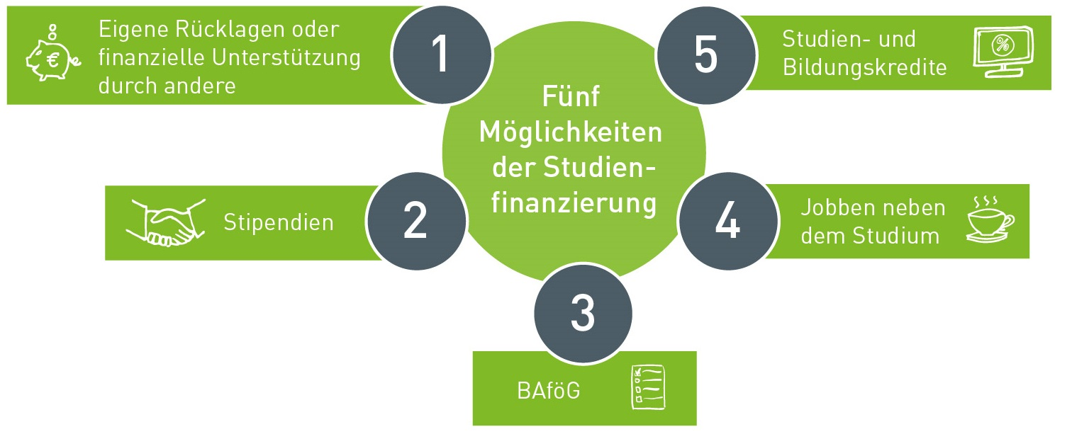 Icons Studienfinanzierung 03